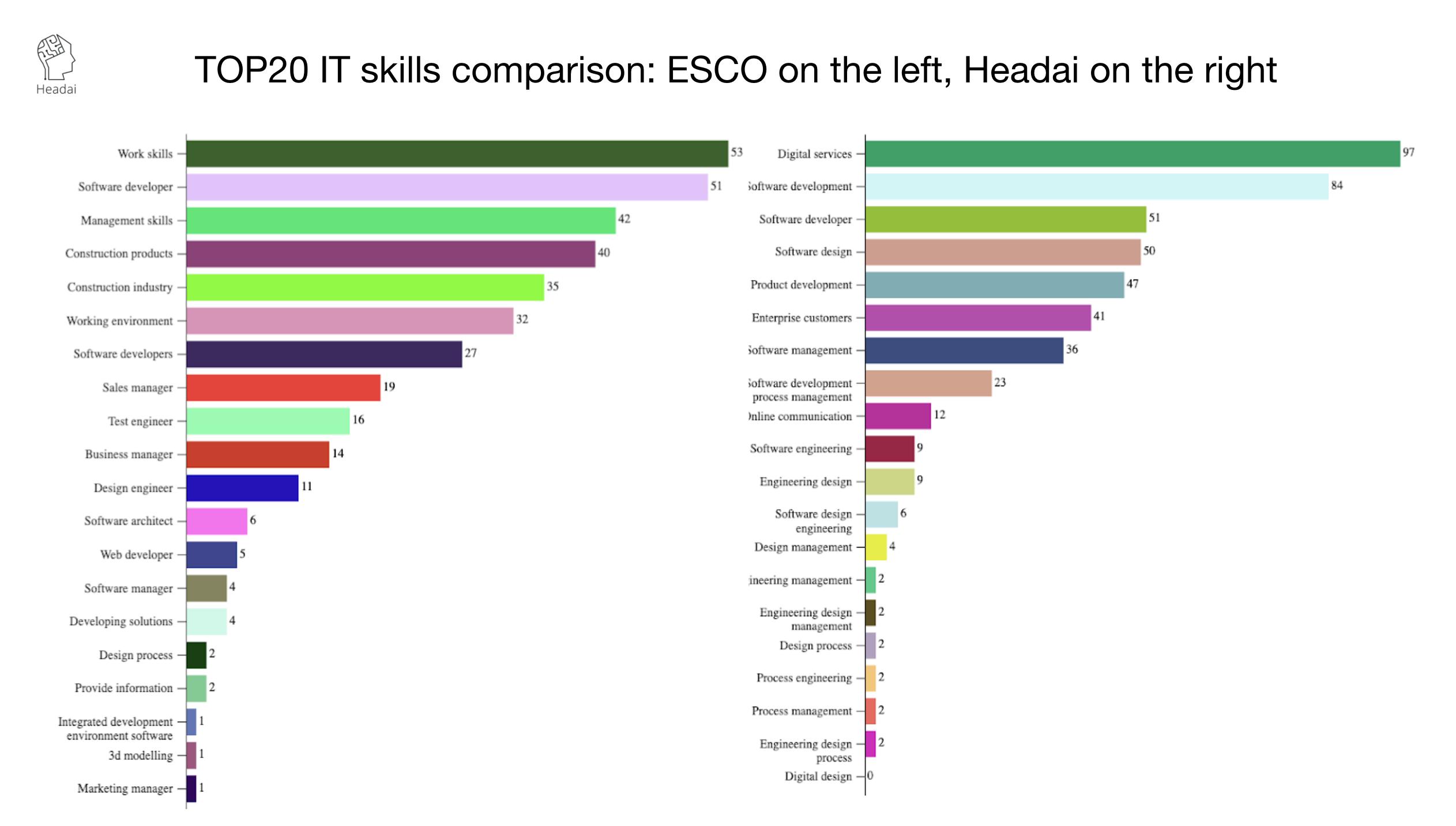 ESCO ontology vs Headai ontology in IT field